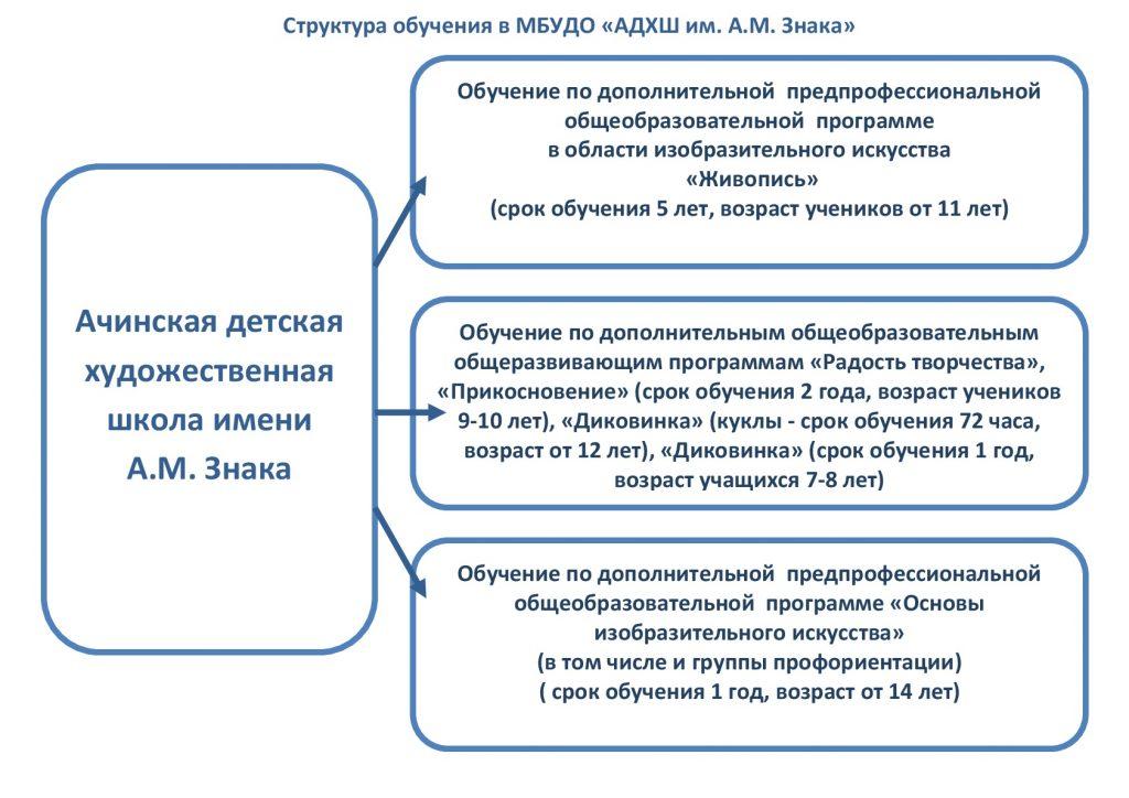 "Структура обучения в МБУДО ""АДХШ им. А.М. Знака"""
