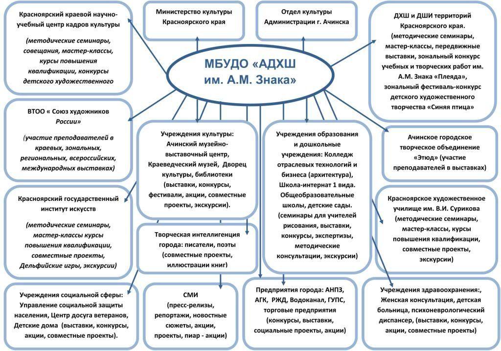 Взаимодействие АДХШ им. А.М. Знака с учреждениями и организациями края и города