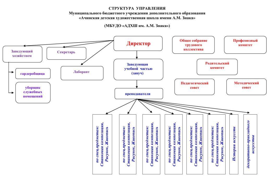 Структура управления ДХШ